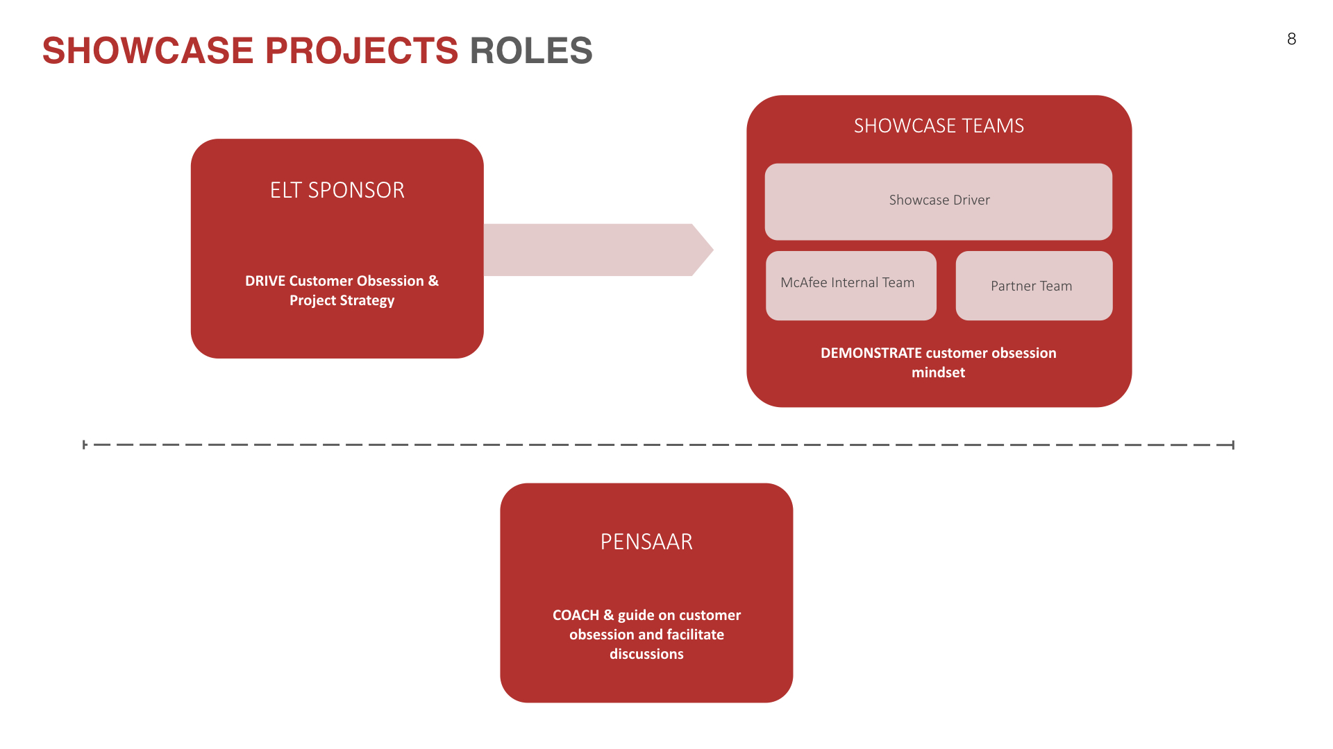 Showcase project roles.jpeg