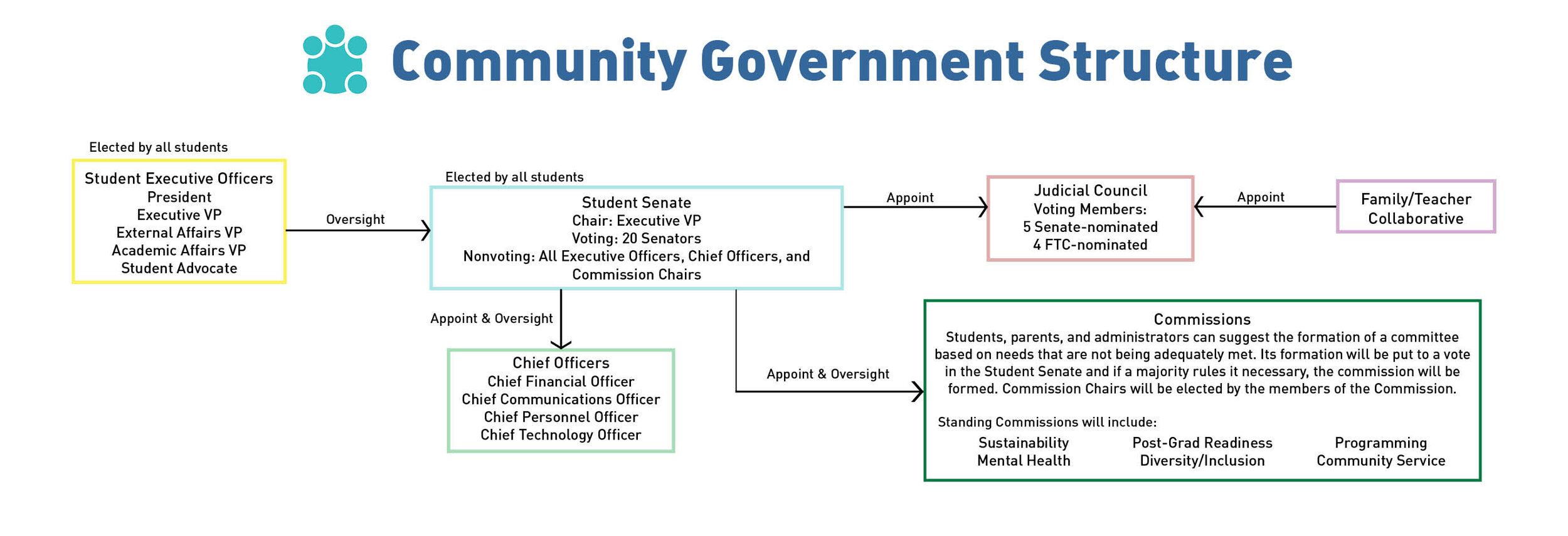 The student government of the school is designed to empower students, provide transparency to the community, and facilitate parent and teacher guidance. We've used the curriculum's project-based approach in designing the student government, and divided it into three branches, mirroring the structure of the federal government.   Students bring issues to the attention of the student government body, practicing a grassroots approach to community problem-solving. Once an issue has been brought to the attention of the student government, it is either assigned to a standing commission or an ad-hoc commission is formed. These commissions then create policy proposals — solutions for students, by students.  Parental and teacher involvement on these commissions is encouraged. This creates opportunity for collaboration between adults and students in a setting where their opinions are given equal weight. Parents and teachers also have representation in the judiciary committee, which ensures the commission's policies are in accordance with the school district's guidelines.