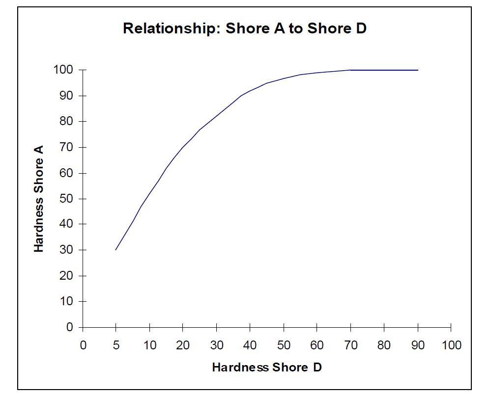 fonte: https://www.minerelastomer.com/technical-data/tecspak-features/shore-shore-d-comparison/