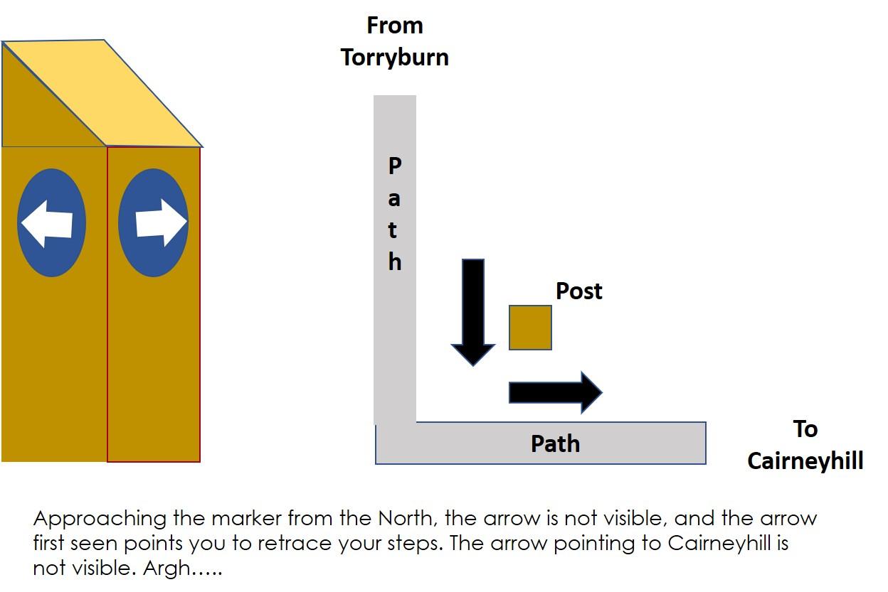 025 Cairneyhill Post.jpg