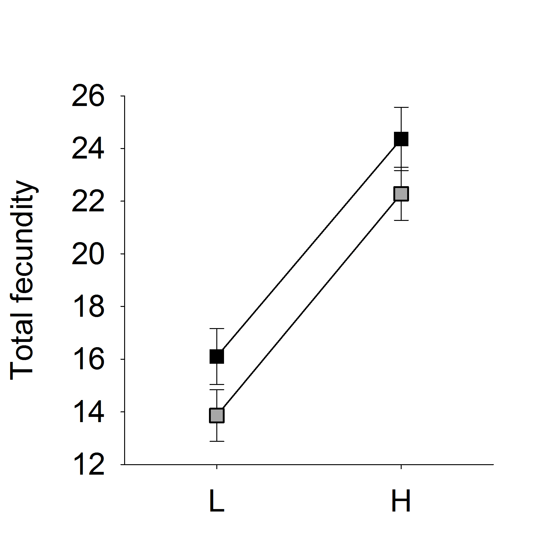 Reaction norms for fecundity of guppy females under low (L) and high (H) food conditions that were raised under low (black) and high (grey) food conditions.