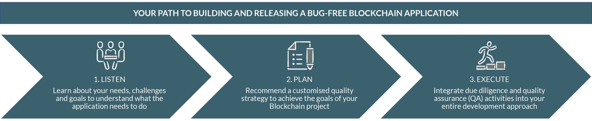 Blockchain Testing Process