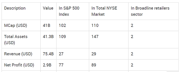 8.6 Rank of Target in the S&P 500 Index [out of 363 stocks], in the Total NYSE Market [out of 2085 stocks] and in the Broadline retailers sector [out of 5 stocks]
