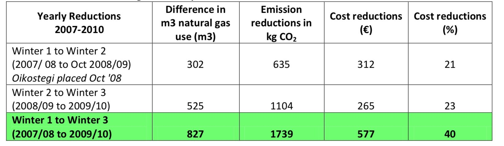 Table 1: Reduction in natural gas comsumption