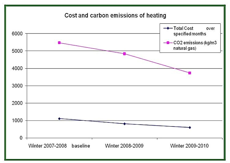 Fig 1. Reductions in expenditure and carbon emissions from natural gas use.