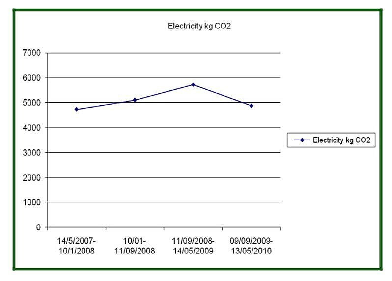 Fig 2: Evolution of emissions from electricity consumption from 2007 to 2010