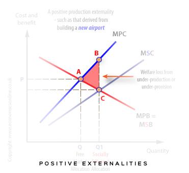 Externalities-positive-production.jpg