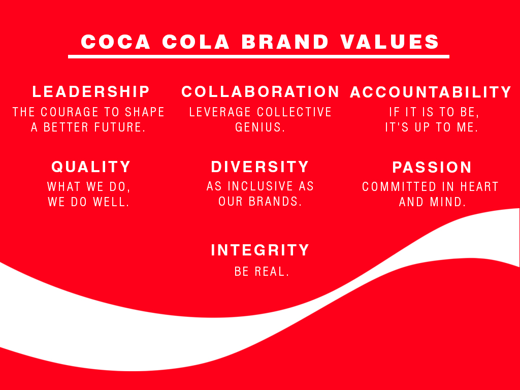 Coca Cola proudly displays their values on their website, and (I would guess) internally in their offices and boardrooms, too.