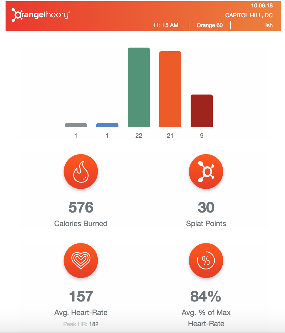 Here are the stats that I received after my first class. I was able to keep my heart rate in the Orange zone for more than 12 minutes, which means I kept burning calories 36 hours after class. All the ice cream, please!
