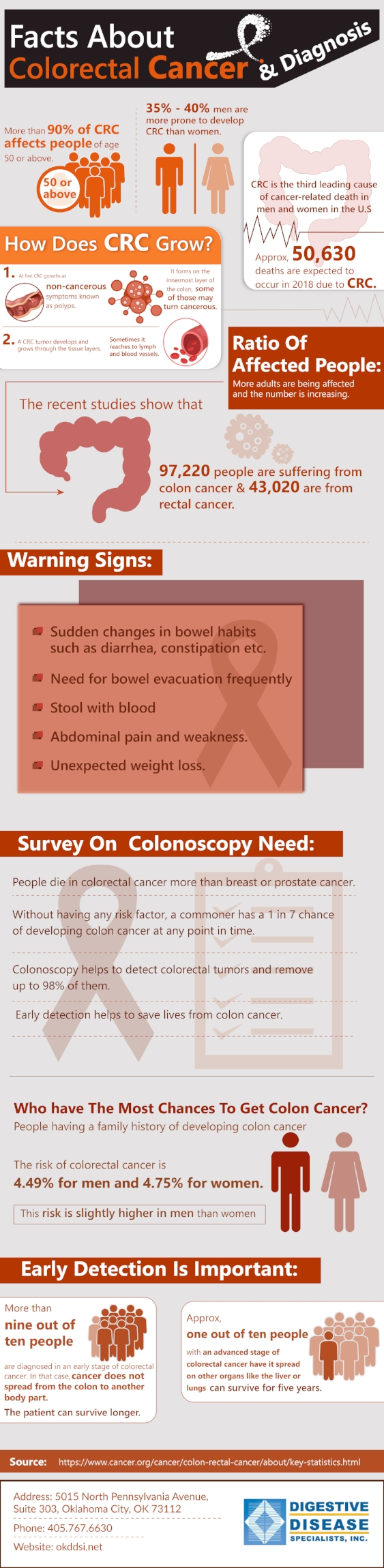 Facts About Colorectal Cancer & Diagnosis.jpg