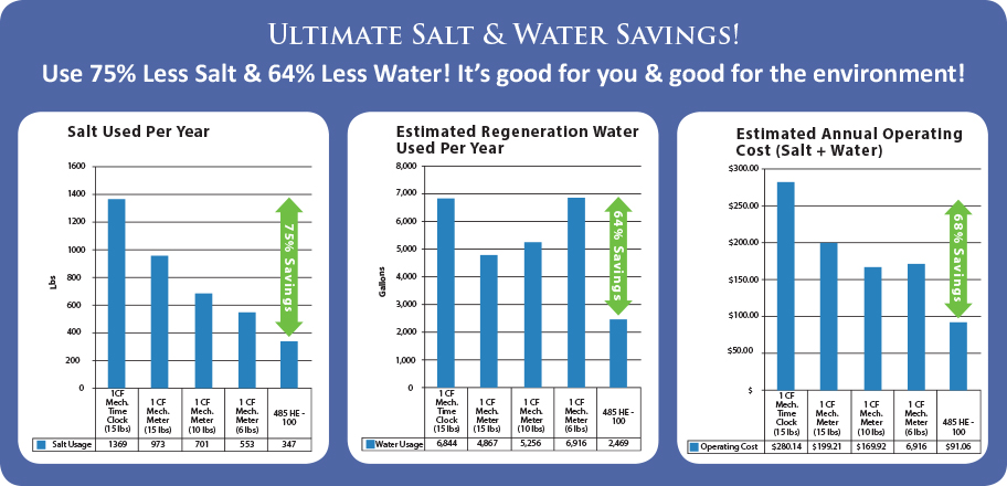 Salt Water Savings.jpg