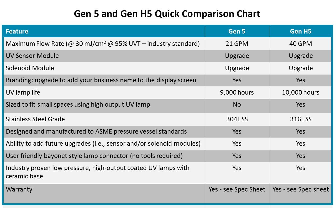 Gen 5 UV comparison chart.jpg