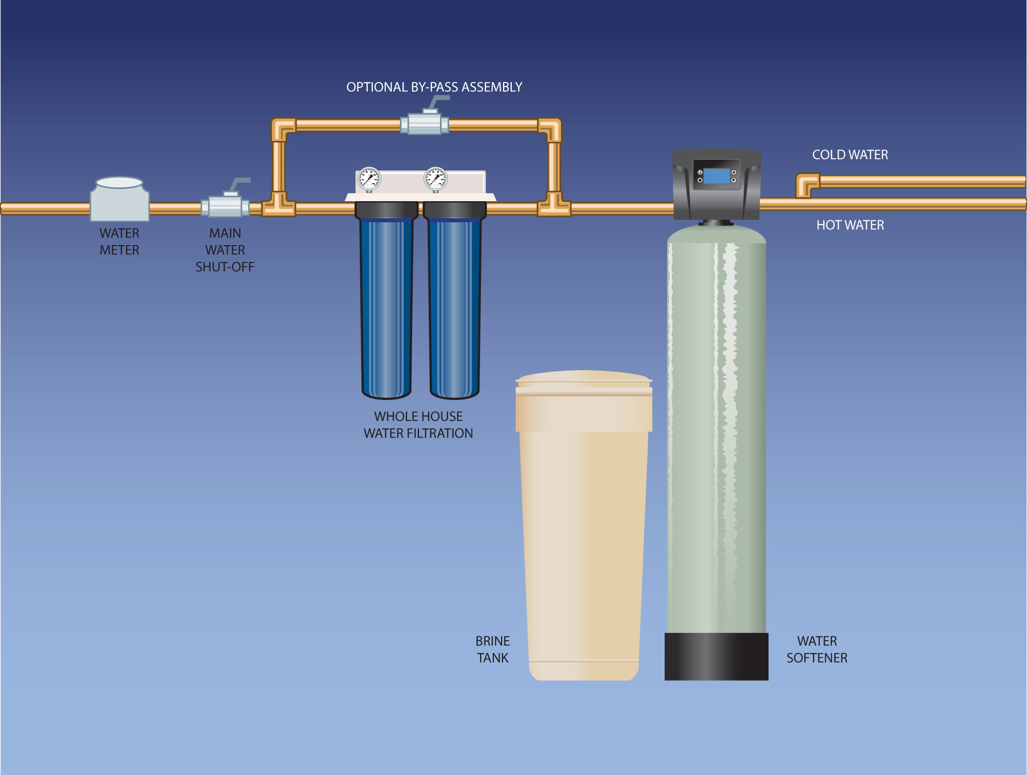 Aqua Flo High Flow Whole House Filtration System Novo Water Conditioning Products