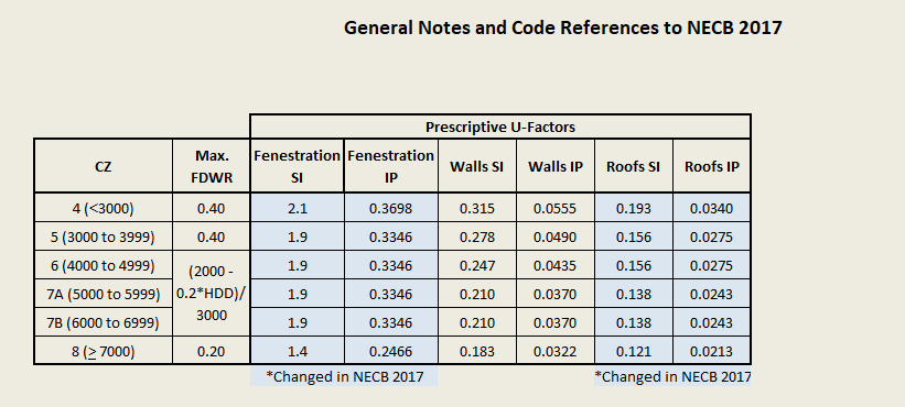 General Notes and Code References to NECB 2017.png