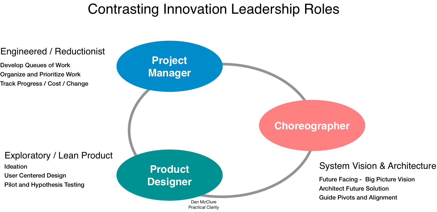 Choreographer and Innovation Leadership Types.png