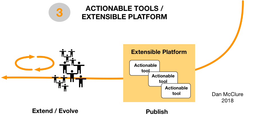 Develop Complex Practices - 3 - Platforms and Tools.png