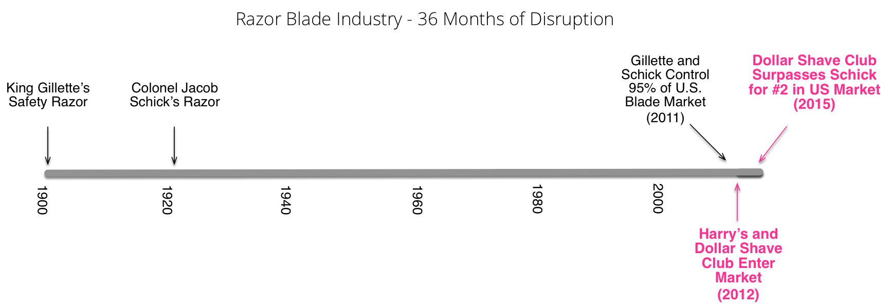 Razor Industry History of Change.png