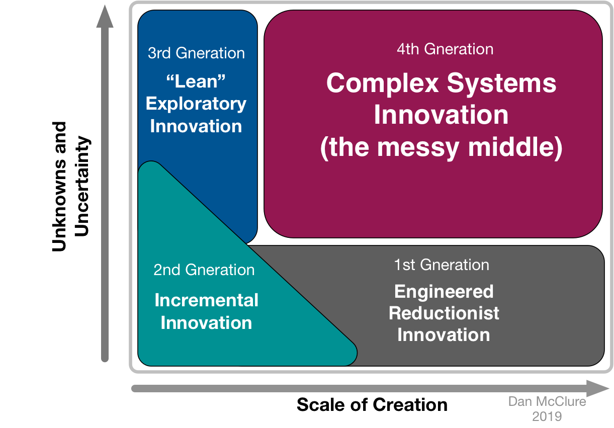 Innovation Solution Space.png