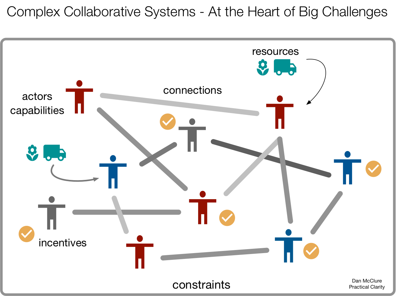 Collaborative Systems at the Heart of Big Challenges.png