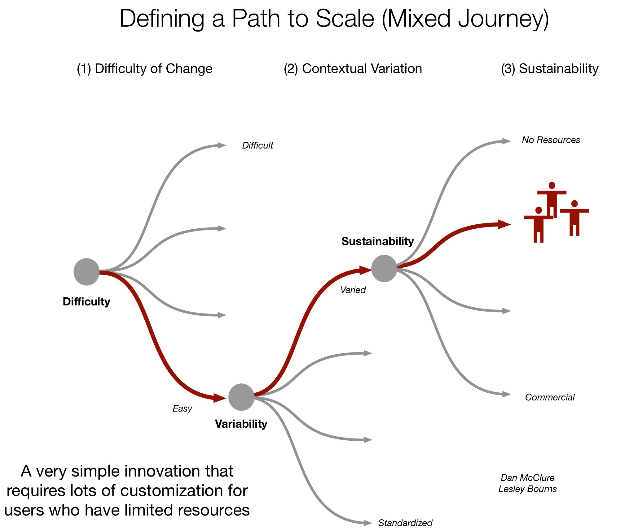 Innovator Paths to Scale.png