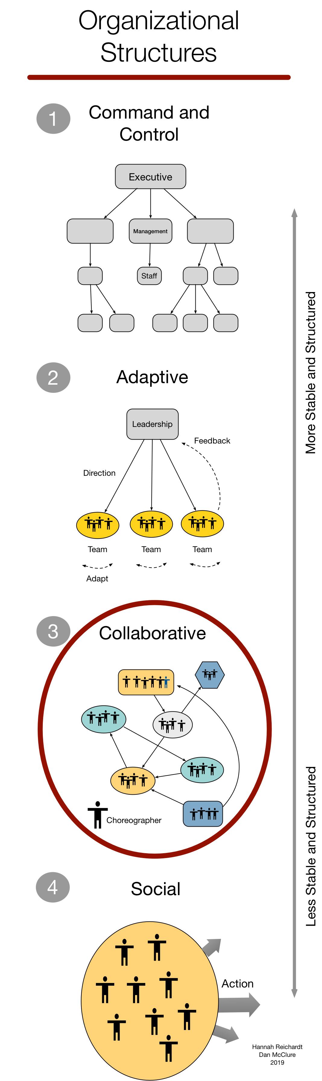Collaborative Organizational Model.png