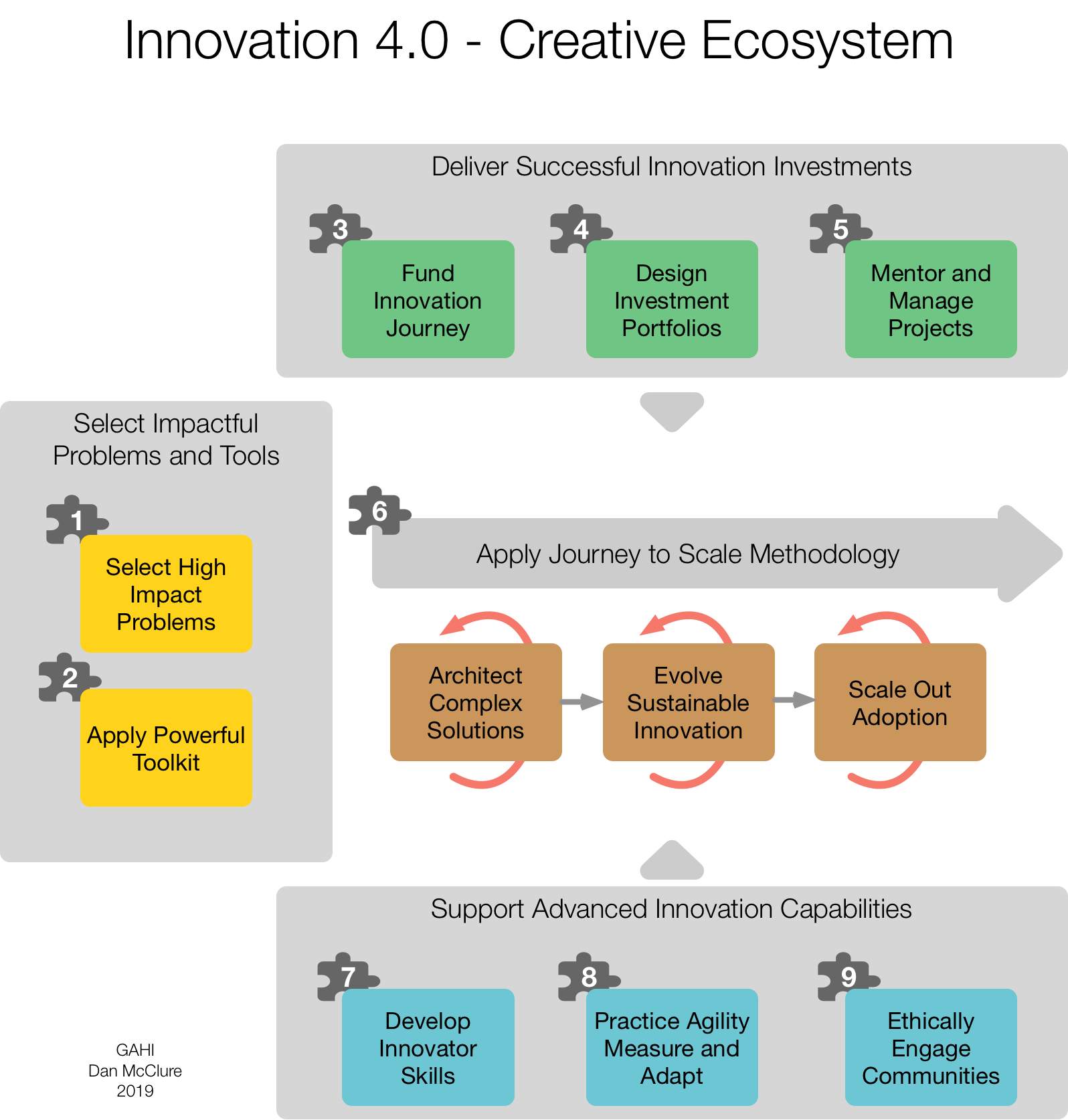 Innovation 4.0 Ecosystem.png