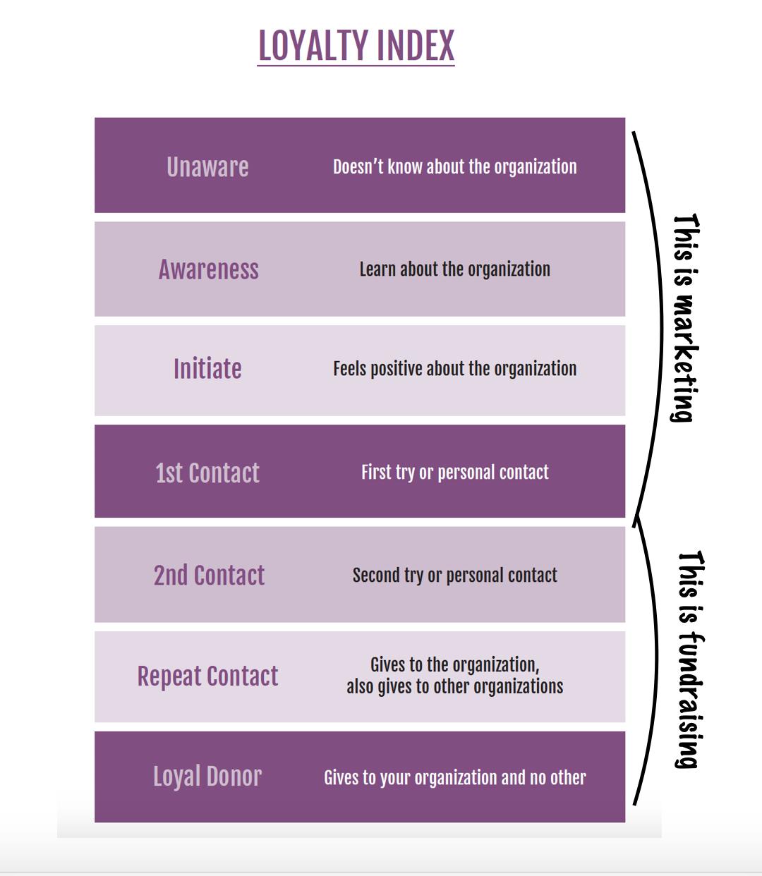 nonprofit marketing-dersch-loyaltyindex.png