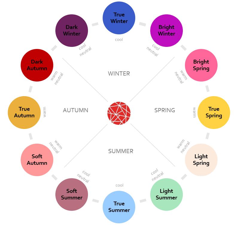 Helen season wheel.png