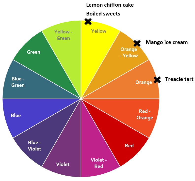 Yellow colour wheel.png