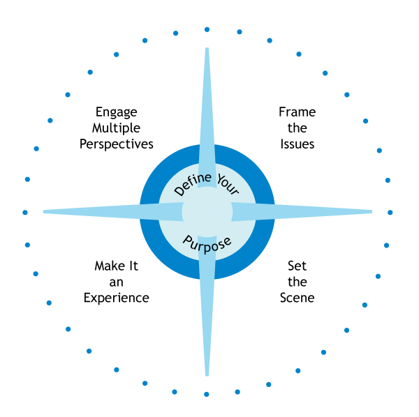 Figure 1. The Strategic Conversation Compass.  Image by Lisa Kay Solomon and Chris Ertel, used with permission.