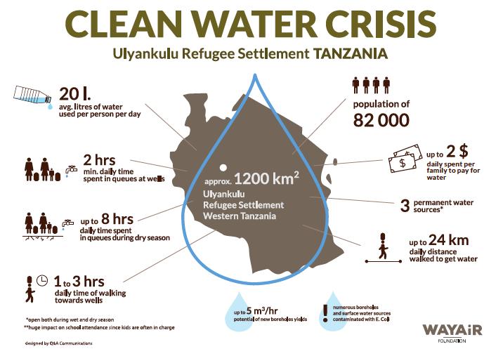 Ulyankulu Water Assesment - December 2017