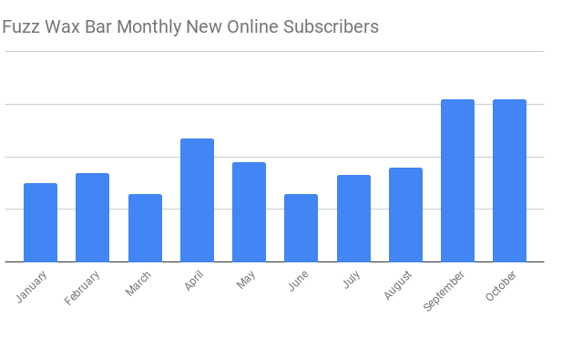 Fuzz Wax Bar Monthly New Online Subscribers.png