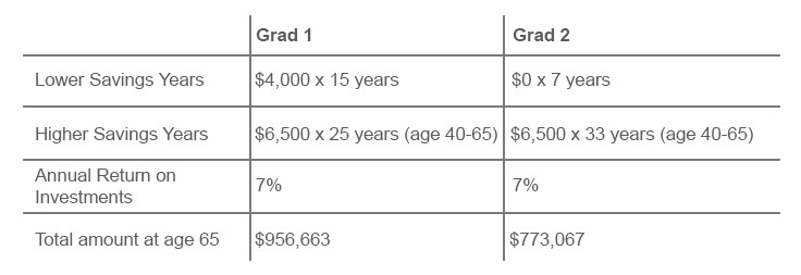 Should you start saving for retirement before your student loans are paid off - image 2.jpg