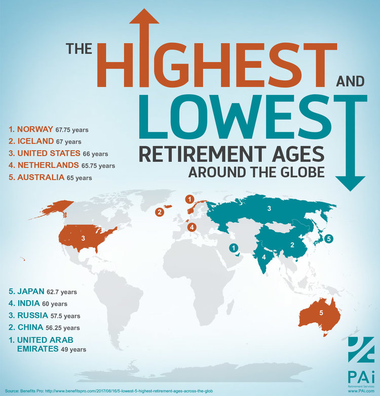 Highest and lowest retirement ages around the world.jpg
