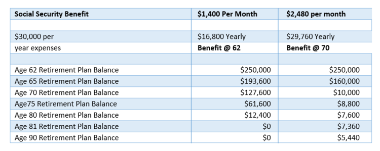 Balancing Social Security benefits with personal retirement savings.png