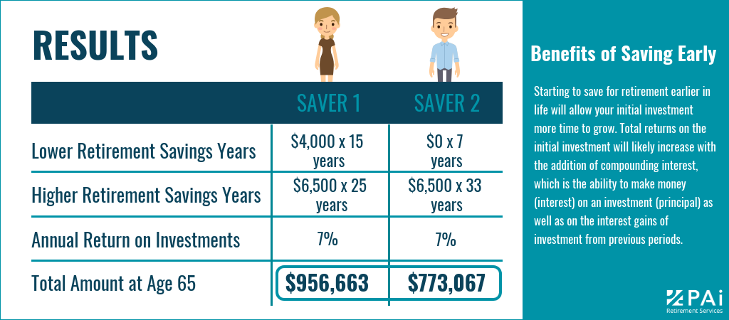 Benefits of saving for retirement early on in a career.png