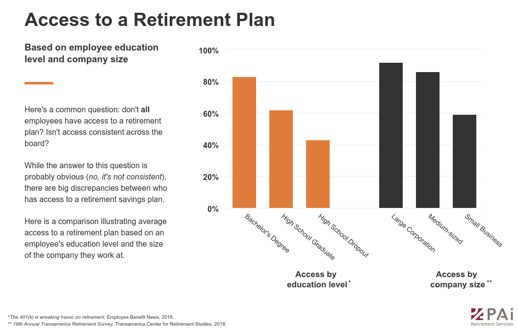 Access to a retirement plan based on employee education level and company size.png