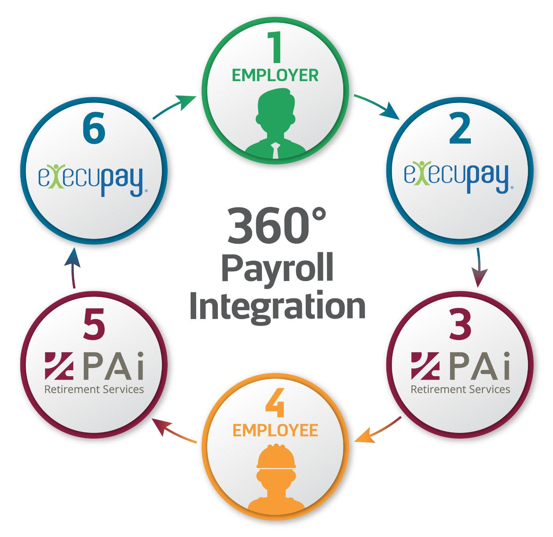 PAi-360-payroll-infographic-Execupay.jpg