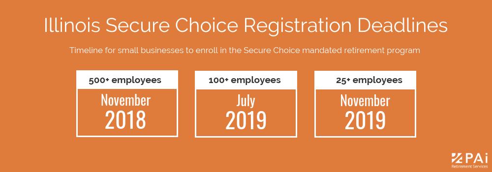 Illinois Secure Choice retirement program employer registration deadlines.png