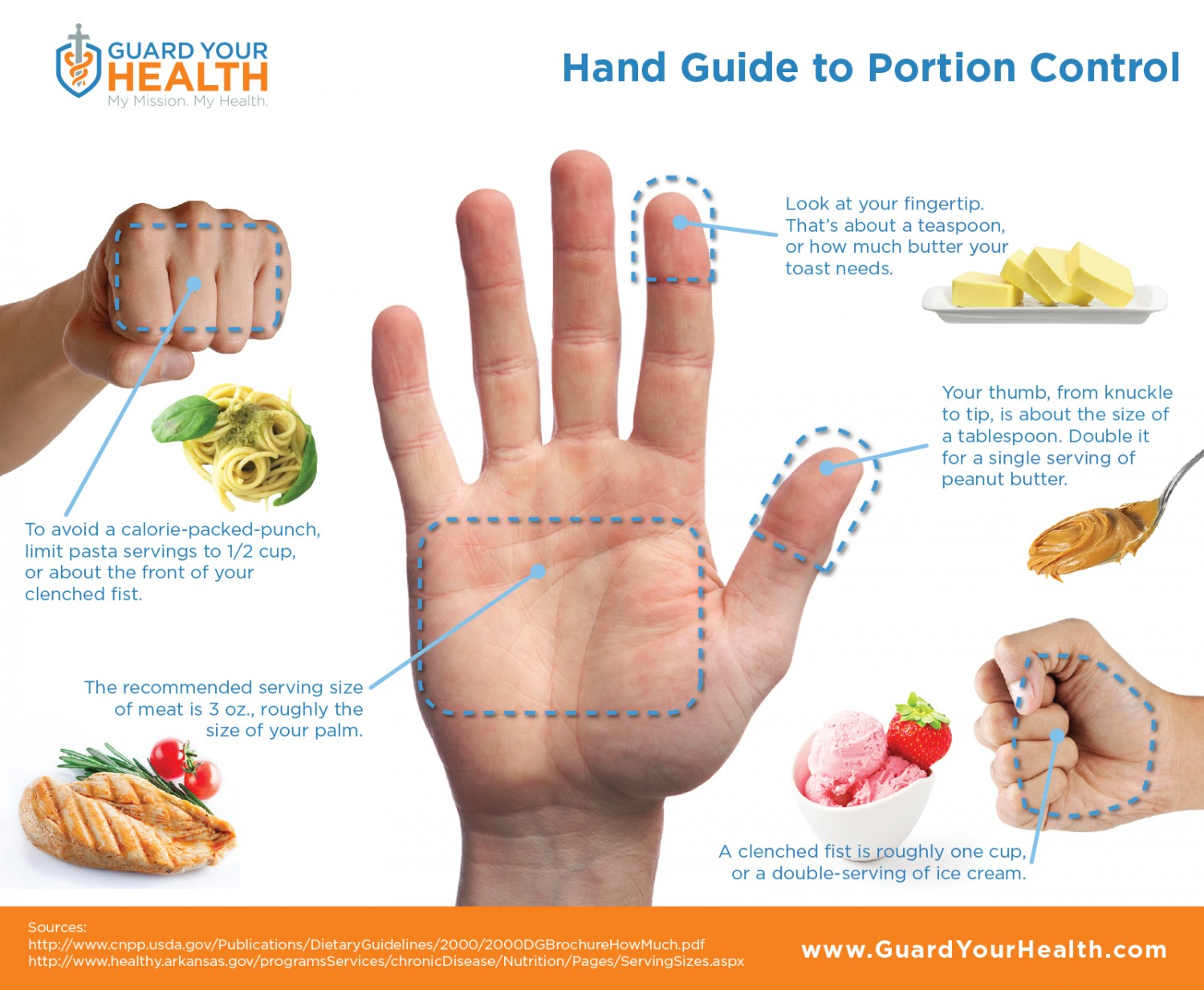 Granny Keto - Hand portion guide to healthy eating