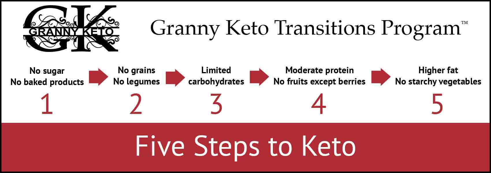 Granny Keto Transitions Program™: Five Steps to Keto