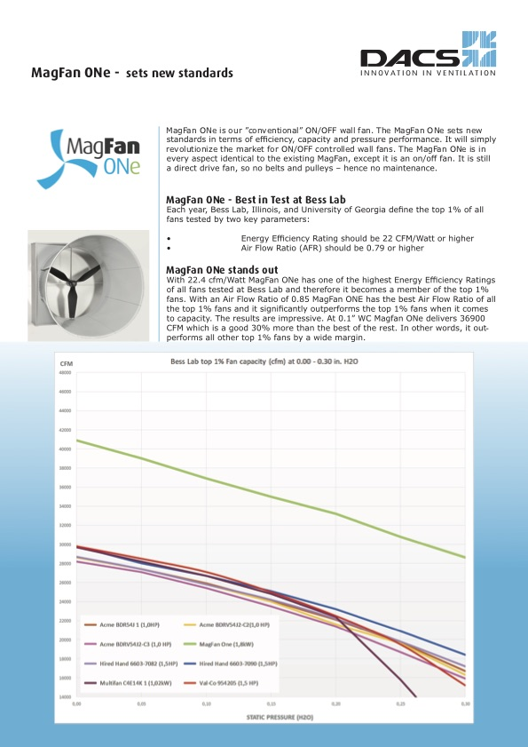 MagFan ONe Product Information