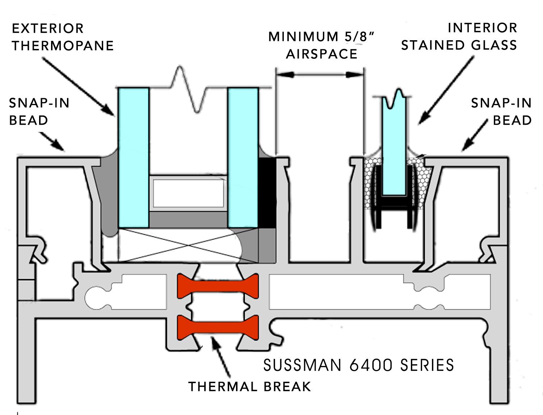 Sussman 6400 Series