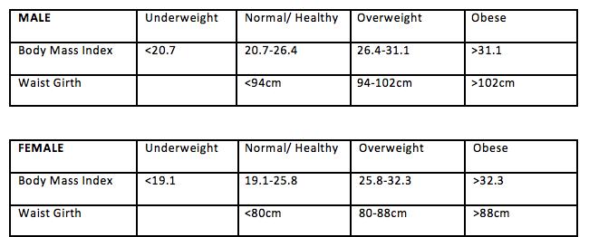 Body Comp Figures