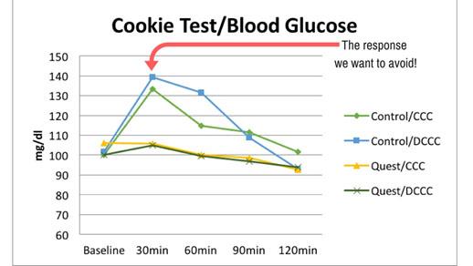 Figure 1. Blood Glucose Response