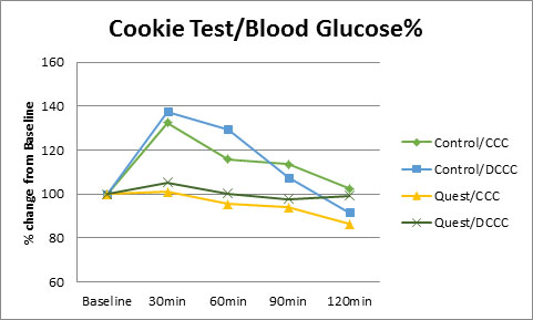 Figure 2. Blood Glucose % Change from Baseline