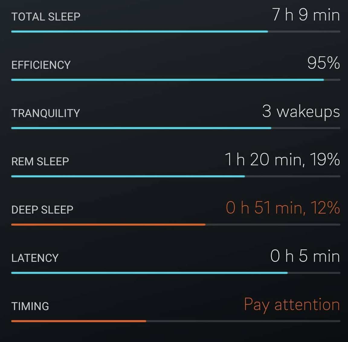 OURA sleep data collected after alcohol (2-3 drinks). Note considerably less REM and Deep (NREM).