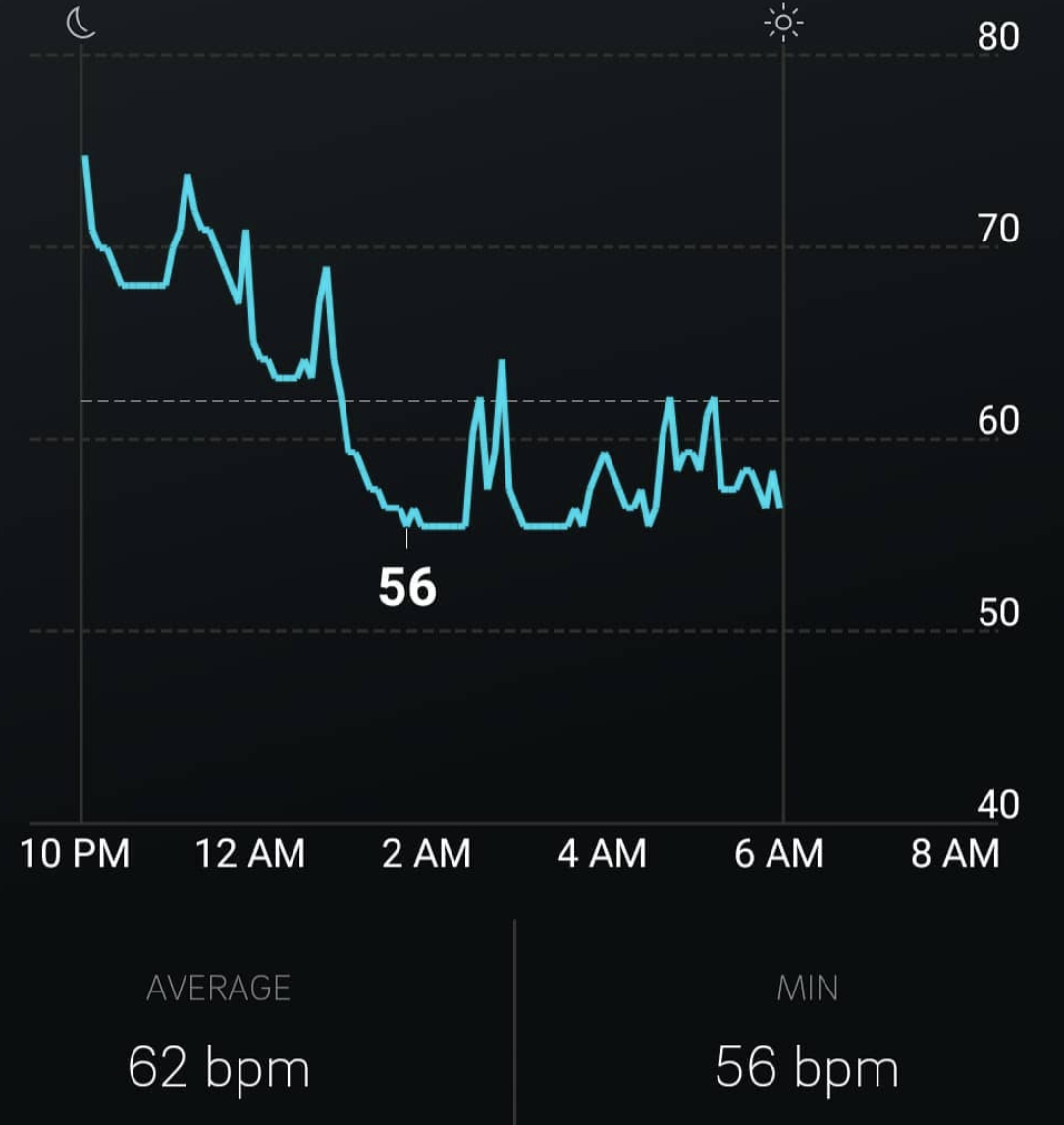 Dom's elevated heart rate  during sleep following just 2 small late-night glasses of wine.
