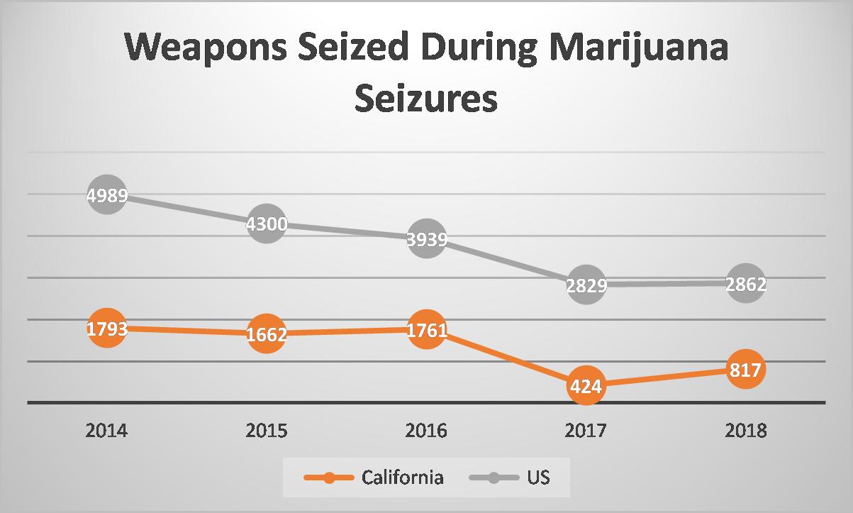 Source:  https://www.dea.gov/cannabis-eradication
