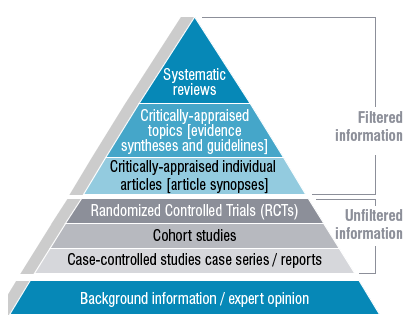 nhmrc_evidence_hierarchy.png